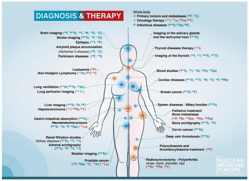 Radiotheranostics is here to help